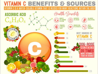 Vitamin C-The fountain of youth and health